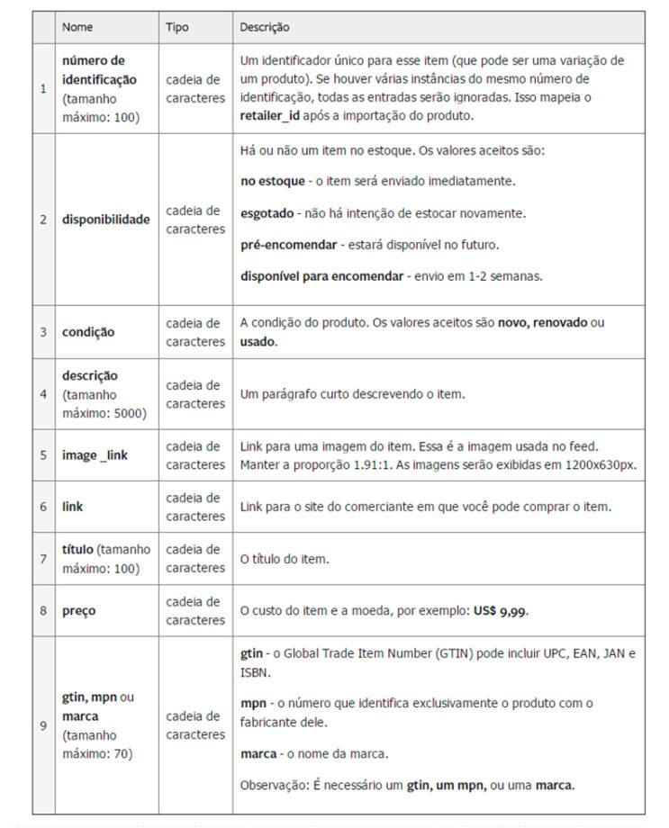 Campos do Catálogo de Produtos - 3 dicas de facebook para ecommerce