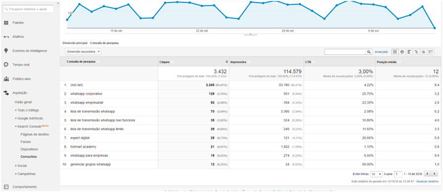 Search Console no Google Analytics - Consultas
