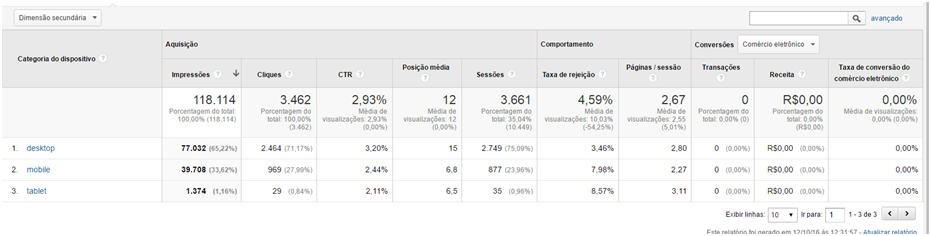 Search Console no Google Analytics - Dispositivos