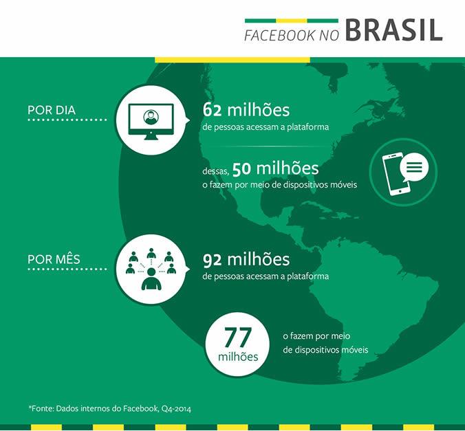 Facebook no Brasil