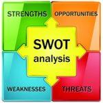 Matriz de SWOT – Análise