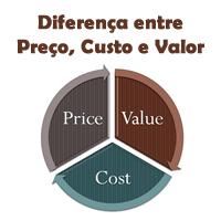 Diferença entre Preço, Custo e Valor