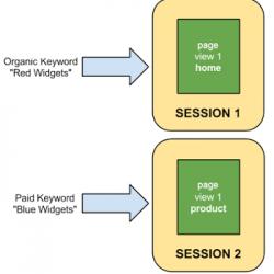 O que é Sessão no Google Analytics